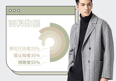 基于POP后台2020年11月-2021年1月近三月的男装款式用户下载数据量的TOP分析,综合评选出男装毛呢面料爆款TOP热榜明细。从图片数据中不难发现具有一定挺括感的经典羊毛呢料高居榜首,是各大国内外品牌男装及用户下载款式最多的毛呢面料。其次,手感不错且细腻的羊绒面料、轻质的双面呢料、以及男装威尔士格呢料与窗式大格呢料也表出现非常不错的用户下载数据量。由此可见,用户对男装轻质手感舒适的双面呢、羊毛羊绒呢料、格纹毛呢等面料的关注度在大幅度的提升,已成为男装市场近三个月里主流毛呢面料。此外,烟草棕以及驼色是这三个月里用户下载最多的毛呢面料色彩,深受众多用户及品牌设计师们的关注。