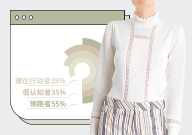 基于2021年第一季度用户浏览搜索互动数据进行分析,对第一季度女装毛衫风格进行分析:简欧中淑风格成为本季主要关注风格,占比达37%,而年轻线的风格中,时尚潮流风格占比达26%,少淑女风占比最少,仅15%。对女装毛衫单品进行分析:热搜第一的单品是套衫,占比达47%,其次是开衫,占23%。由于气温开始回升,T恤的关注度逐渐上升,占比达14%。套装在本季度热搜单品中也值得重点关注。