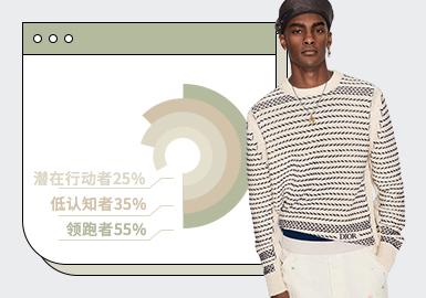 基于2021年第一季度用户浏览搜索互动数据,对男装毛衫进行风格和单品的数据分析。商务休闲风格占比最多高达43%,但与往年同季相比稍有下降;时尚休闲和运动休闲占比有所上升,分别提升至30%、13%。套衫依旧是搜索占比过半的热门单品;受开发季节影响,T恤、Polo衫的关注随之上升;由于时尚休闲和运动休闲占比的增加,使得开衫、卫衣的关注热度均到达10%以上。