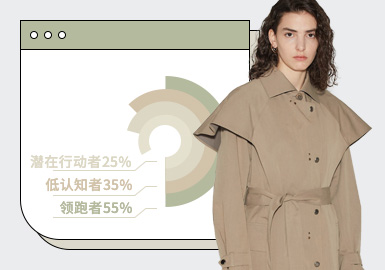 根据POP和灵犀数据 2021.3-2021.4月用户下载量TOP100女装大衣数据进行分析,如图表可见,月内大衣的热榜风格以简约中淑风格为主,其中时尚休闲风格较上月的热度有上升的趋势。廓形上以收腰的X廓形热度持续最高,另外直身廓形也有所上升。工艺上以拼接为主,其中最值得关注的是与毛织的拼接。