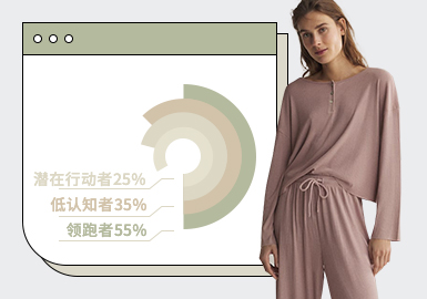根据POP3月份用户下载率TOP100女装家居服款式数据分析,简欧中淑风格依然占据主导位置,印花针织家居服关注减少,整体呈现出简约素雅的趋势,基于换季的影响,吊带款式单品占比提升。