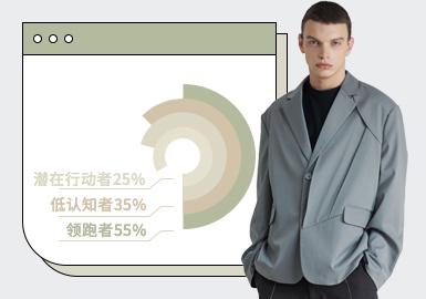 根据POP3月份用户下载量的TOP100男装西装数据分析,商务休闲风格占比高达58%,新锐设计风格占比13%,工装风占比5%。本季西装较为关注线条感,前襟设计较为突出,以复合、叠片、分割等手法突出单品造型感。受军工情怀影响,本季工装风风格西装也是个值得关注的点。